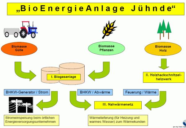 Schaubild Energiedorf